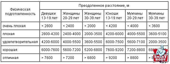 Таблица Купиру по оценке езды на велосипеде