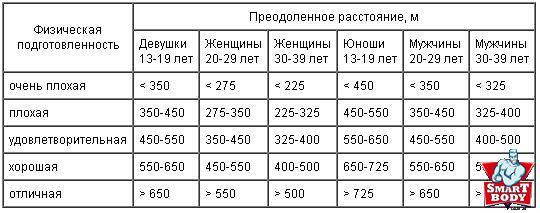 Таблица Купера оценки подготовленности по плаванию
